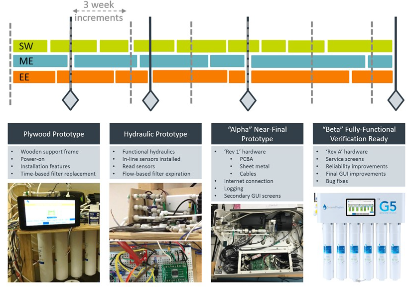 The rate of increments is based on the demonstration of an integrated prototype / evolution of the prototypes of a connected water filtration system