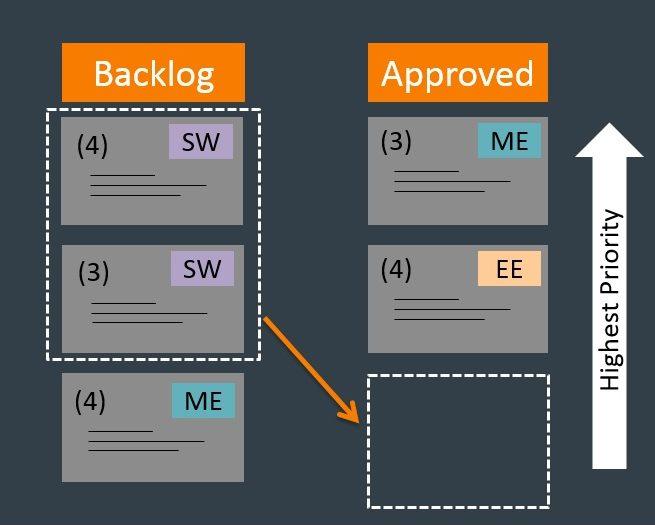 <em>Pendant la planification du sprint, en fonction de l'objectif défini, certaines tâches sont déplacées de la liste backlog vers la liste des tâches validées, et elles sont hiérarchisées. [ME = mécanique, EE = électronique et SW = logiciel]</em>