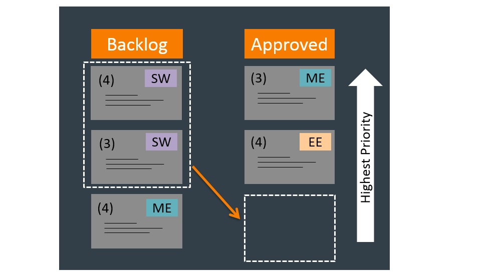 During Sprint Planning, a goal is determined, tasks are moved from the Backlog to Approved Work, and the tasks are prioritized. [ME = mechanical, EE = electronic and SW = software]