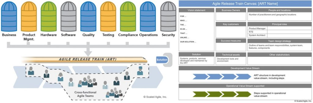Scaled Agile Framework Our Feedback For A Large Company Alten Group