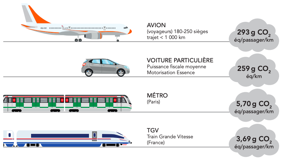 Equivalent CO2 par type de transport