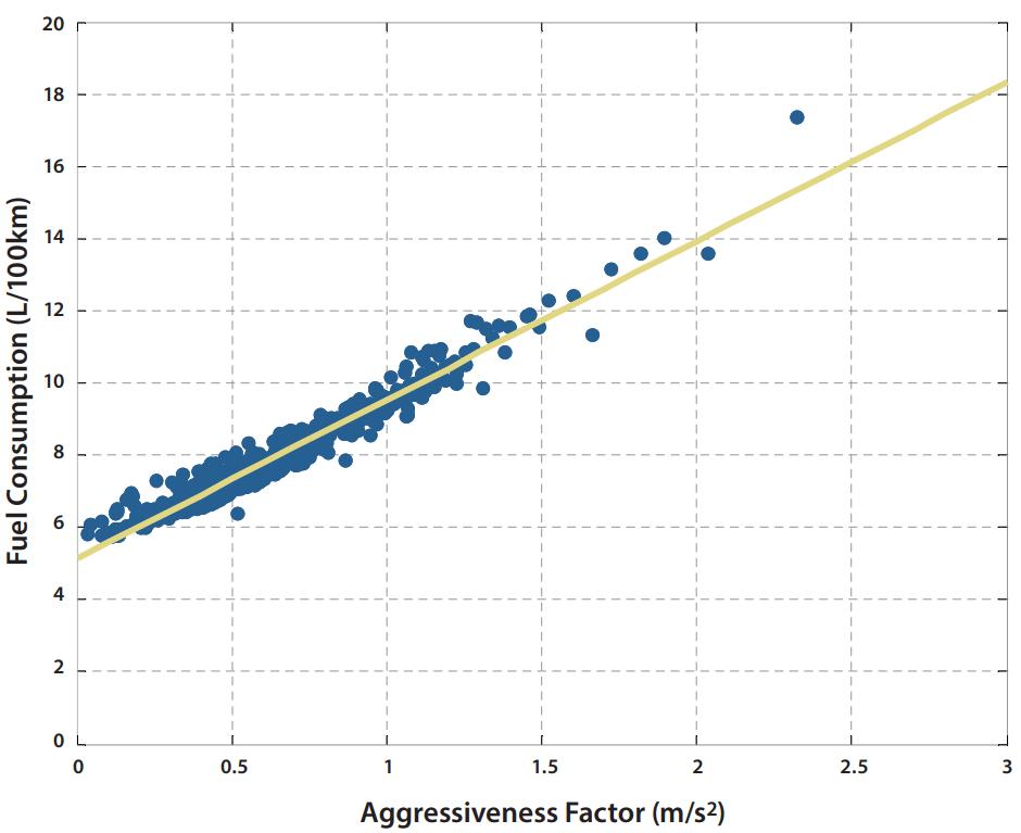 """Lien entre le facteur d'agressivité (inversement proportionnel au caractère écosensible de la conduite) et la consommation de carburant, source : <a href=""""http://web.mit.edu/sloan-auto-lab/research/beforeh2/files/On-the-Road-toward-2050.pdf"""">On The Road Toward 2050</a>, """"Opportunities for Changing Traveler and Driver Behavior"""""""