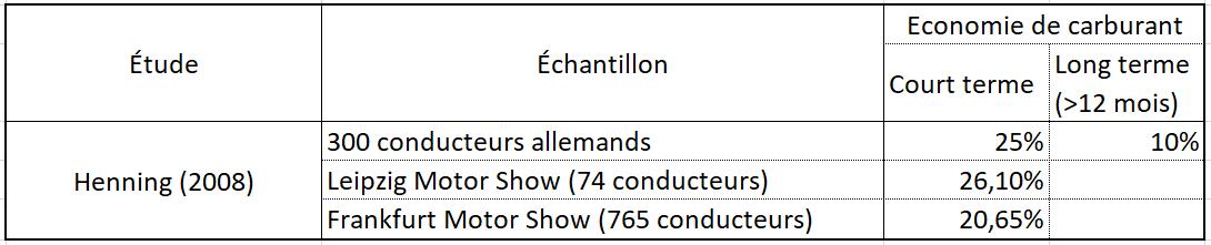 Etude Henning (2008) sur les résultats des formations écoconduite initiales