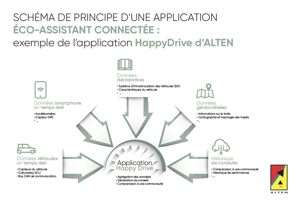 Schéma de principe d'une application écoconduite connectée, exemple du projet d'application HappyDrive d'ALTEN qui permet de collecter des données en temps réel et de les combiner à d'autres datas pour améliorer l'expérience de conduite et répondre aux normes.