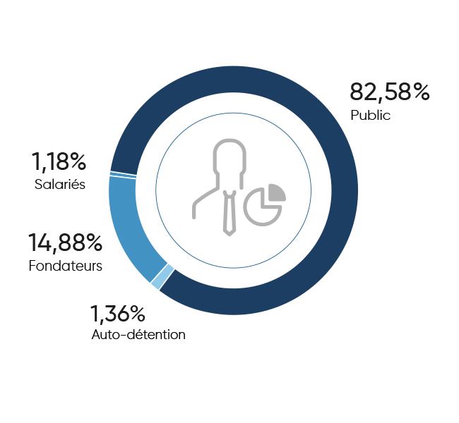 Image - Répartition du capital d'ALTEN en 2020 - Salariés : 1,18% - Fondateurs : 14,88% - Auto-détention : 1,36% - Public : 82,58%
