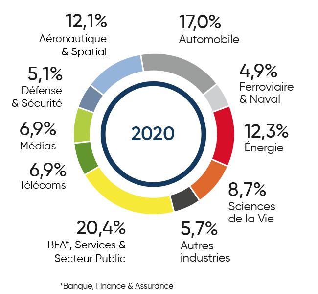 image - répartition du CA d'ALTEN par secteurs d'activité en 2020