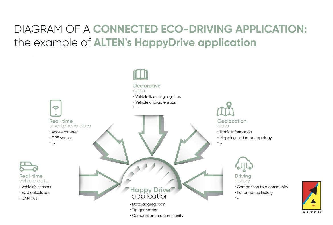 Diagram of a connected eco-driving application: the example of ALTEN's HappyDrive application