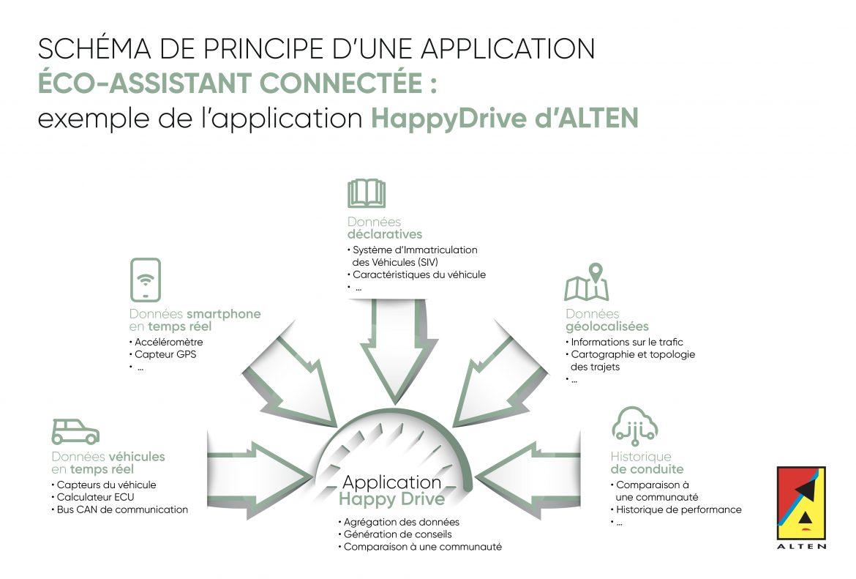Schéma de principe d'une application écoconduite connectée : exemple de l'application HappyDrive de ALTEN