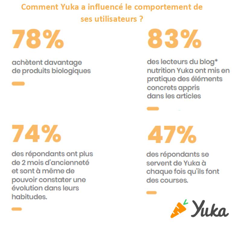 78% des utilisateurs de Yuka estiment acheter d'avantage de produits biologiques grâce à l'application. Cette dernière a une très grande influence sur les achats de ses consommateurs.