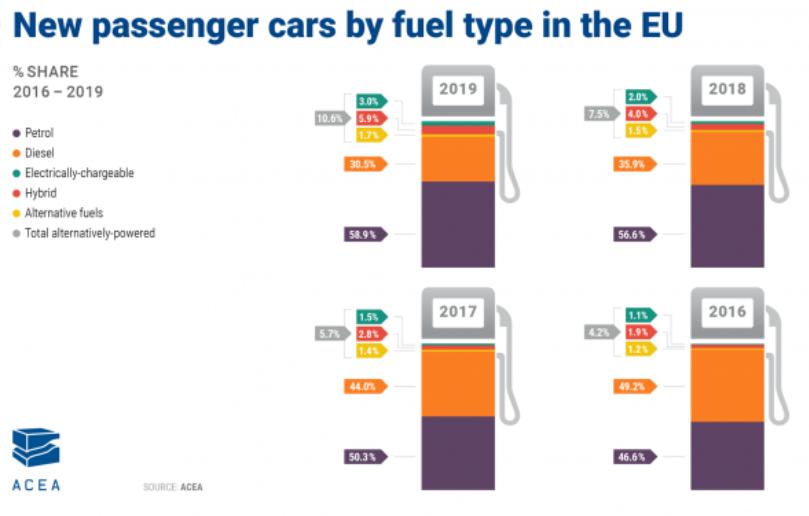 Norme CAFE : l'évolution des motorisation des véhicules neufs. Les ventes de véhicule à moteur essence rattrapent peu à peu les véhicules diesel. On note ces 3 dernières années une augmentation de 12,2% alors que le diesel a chuté de 18,7%.