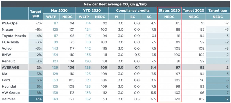 Norme CAFE : Classement des constructeurs automobiles en fonction de leurs émissions carbonées en Mars 2020. La limite étant fixée à 95g/km selon le protocole NDEC. Source : PA Consulting