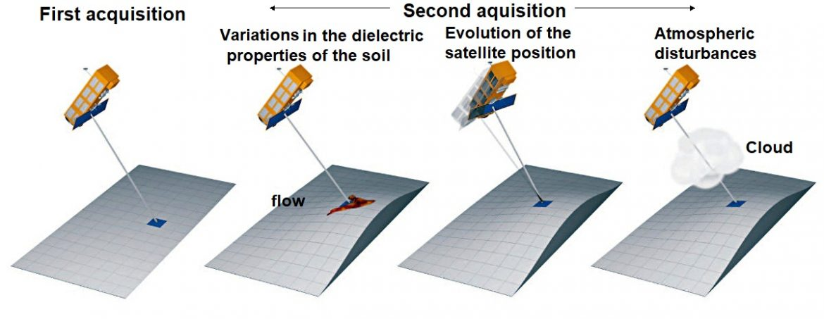Examples of factors that may corrupt the data collected during the satellite's second acquisition.