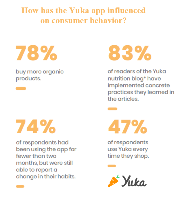 78% of Yuka users claim they buy more organic products thanks to the app. The app has a very strong influence on its consumers' purchases.